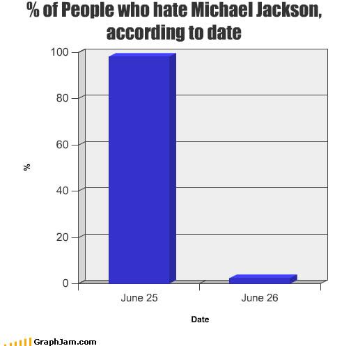 song-chart-memes-michael-jackson